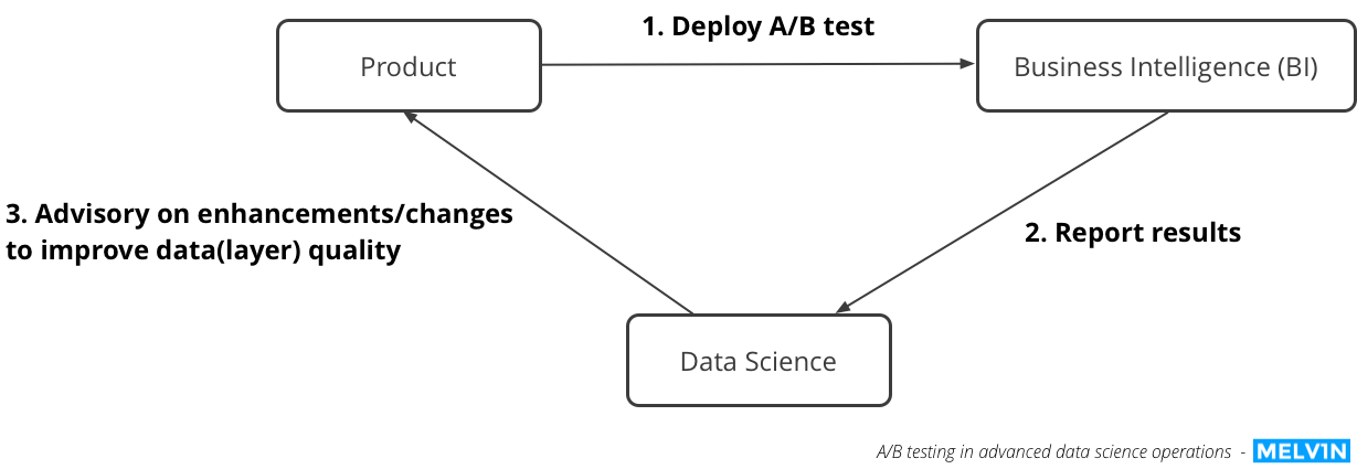 AB testing data science product operations