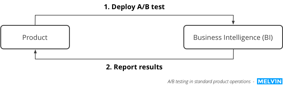 AB testing standard product operations
