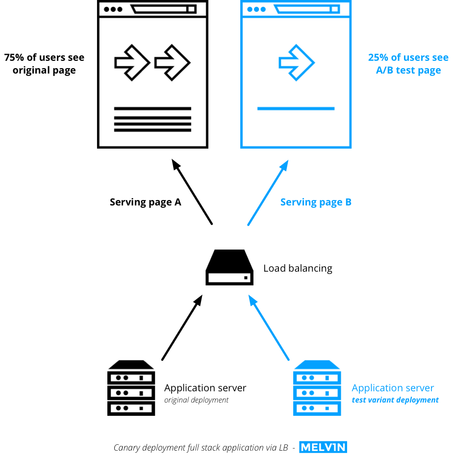 A/B testing guide- Canary deployment on full stack via load-balancing