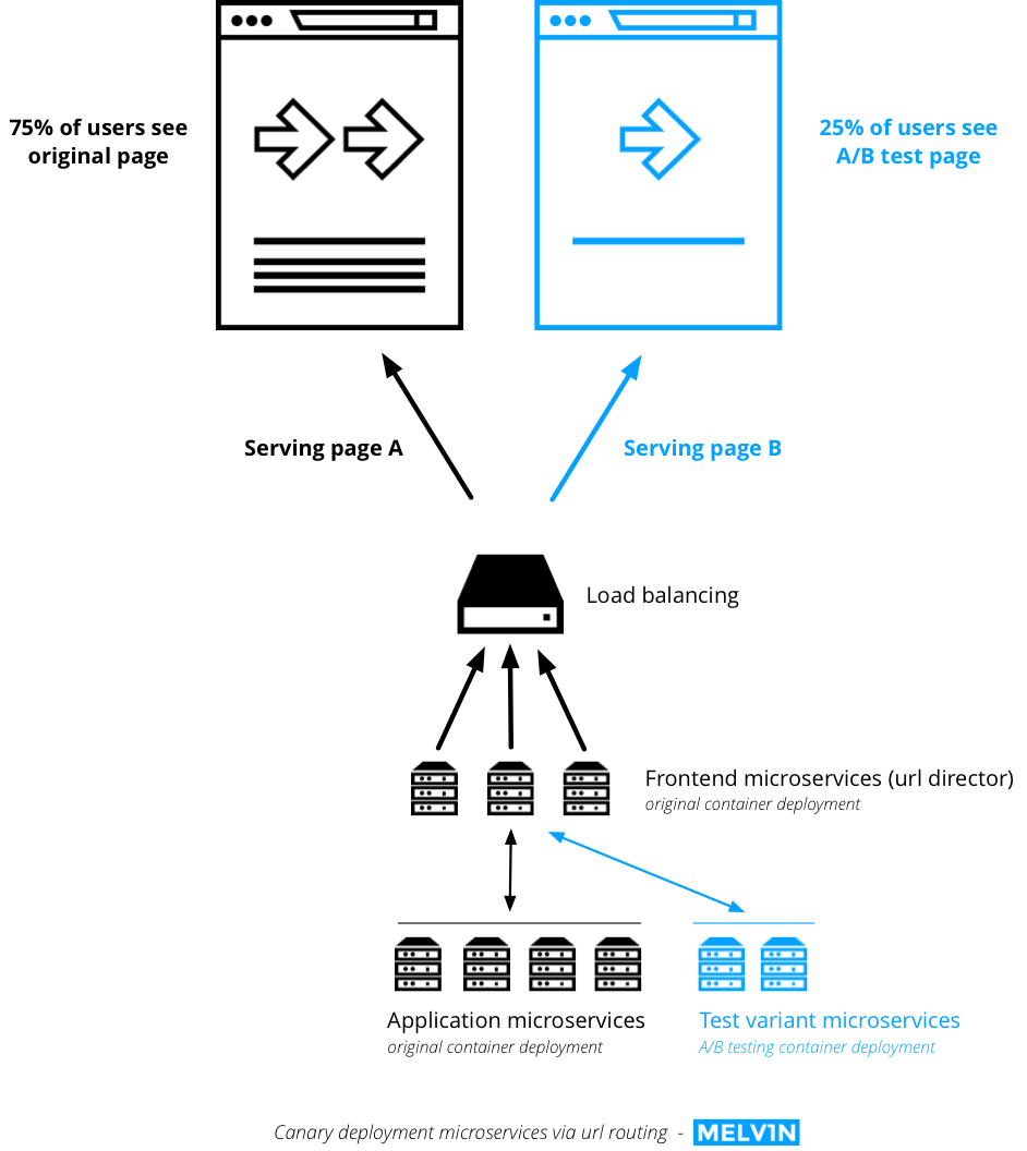 A/B testing guide: canary deployment microservices application