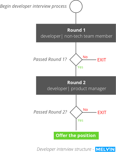 How to hire a developer: interview structure