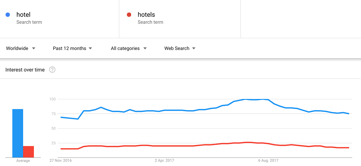 Google trends SEO example