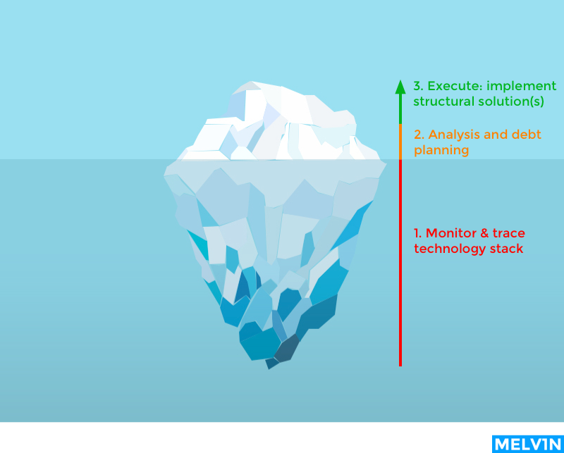 Manage technical debt - big picture