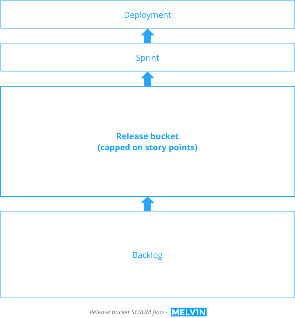 Release product SCRUM flow