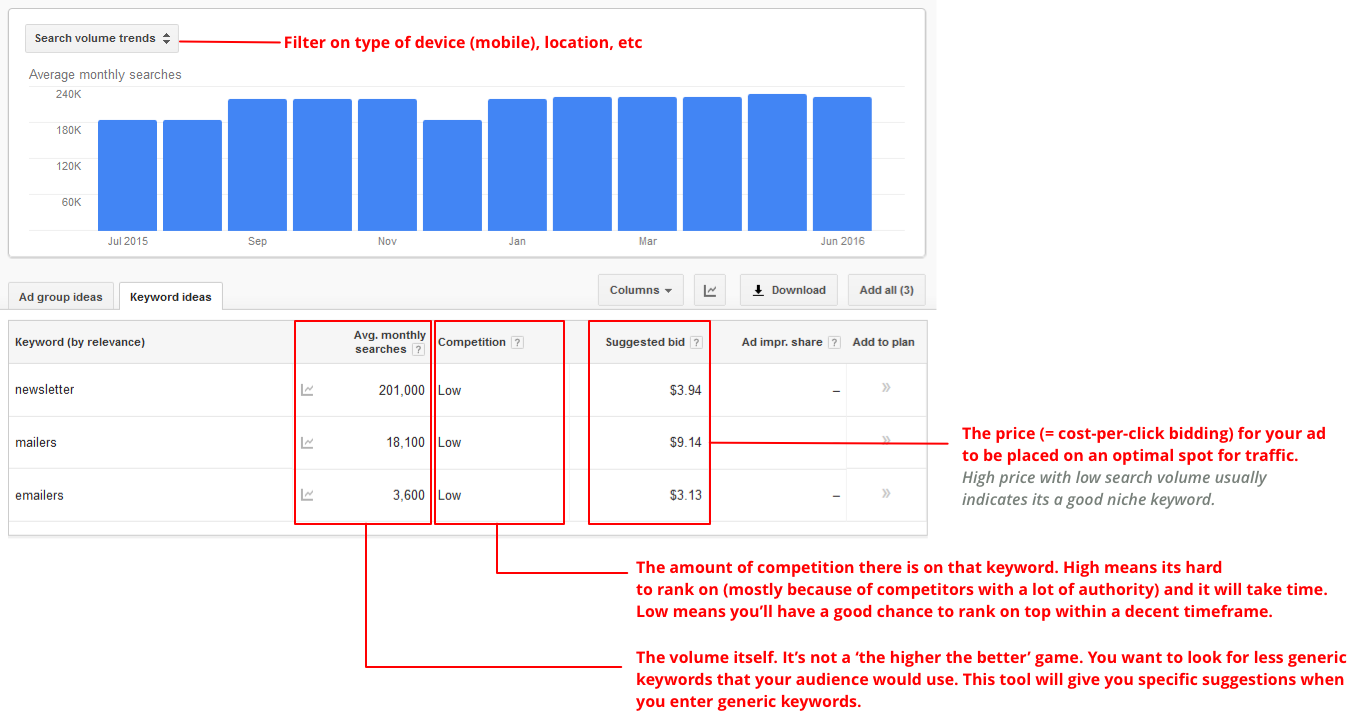 Google keyword planner explanation (SEO guide)