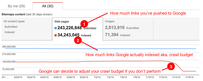 SEO guide: crawl budget example
