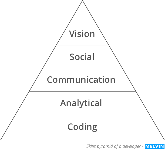 Skills pyramid of a developer